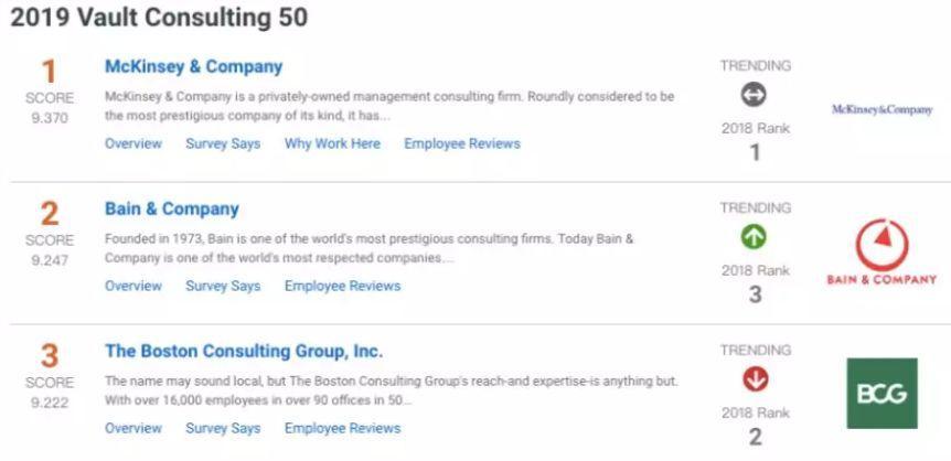 2020刚开始,超高年薪的咨询公司,还不种草一下?