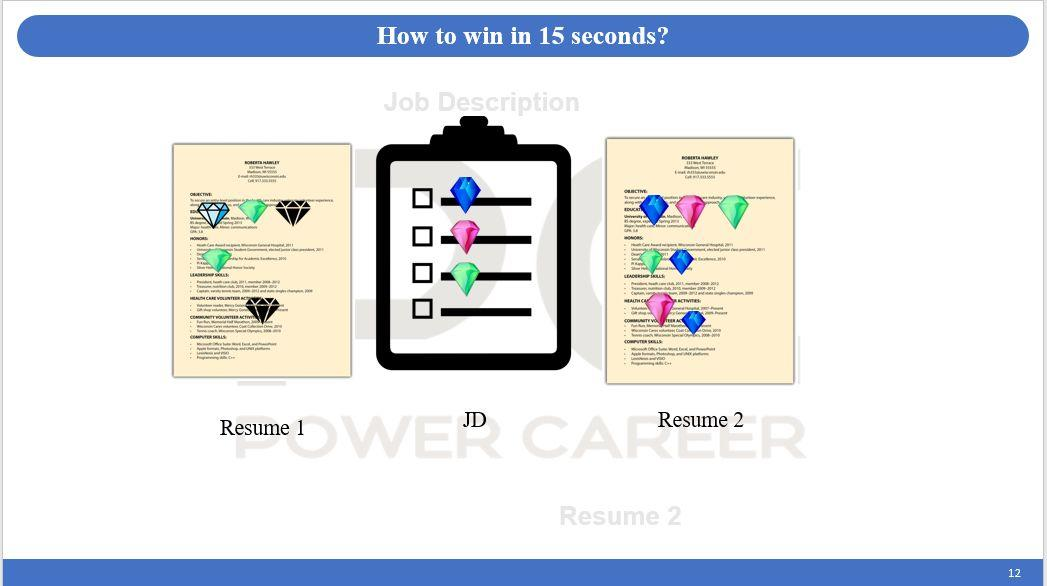 PC Academy | 简历科普讲座:这样写简历,100%拿到面试(最后一期)