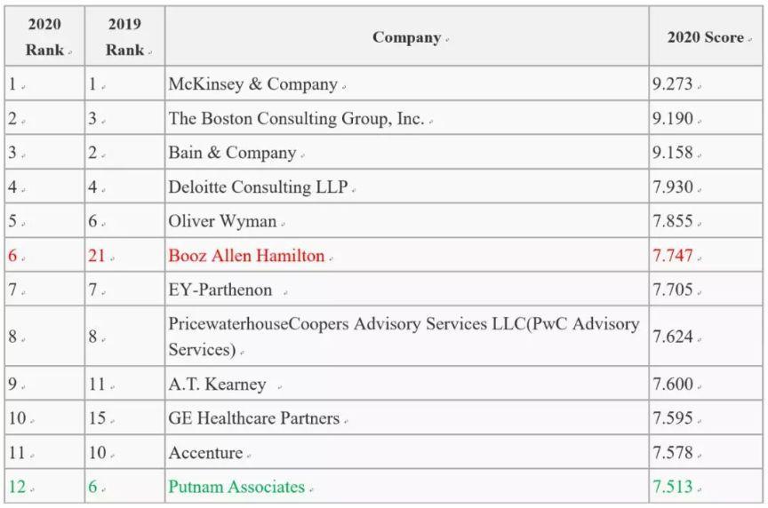 2020年全球咨询公司排名出炉!超强黑马竟是这家。。。