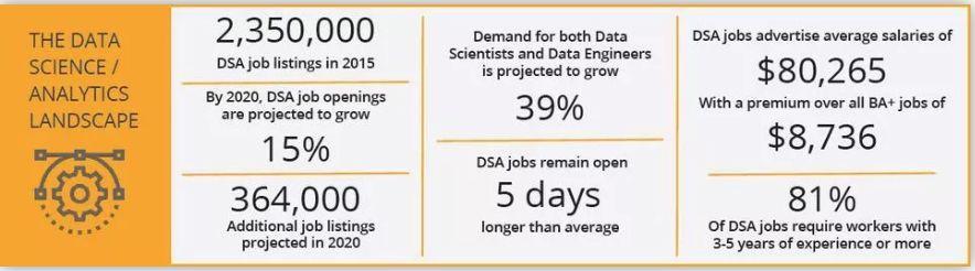 还在傻傻地申请其他职位?2019年加拿大紧缺的5大data职位是这些!