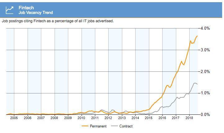 你们竟然还不知道?这个行业最爱商科留学生,起薪高,机会多,年薪10万不是梦!