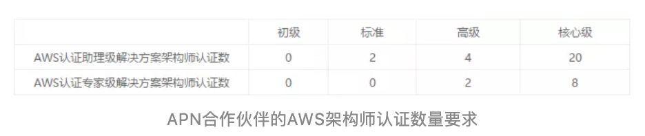 考AWS做架构师,居然可以拿到百万年薪?!