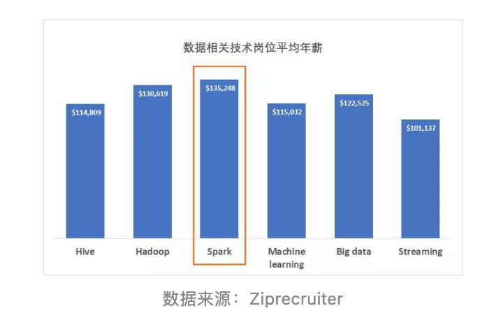 人才缺口150万+,工资高,对留学生友好,这是什么神仙领域?