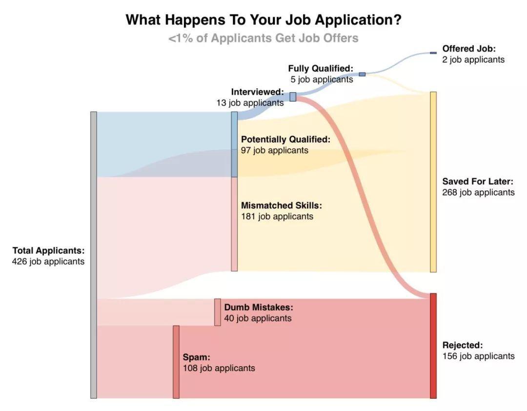 史上最难秋招季,1000份工作申请都石沉大海?Big Data 告诉你这么投简历才有用!